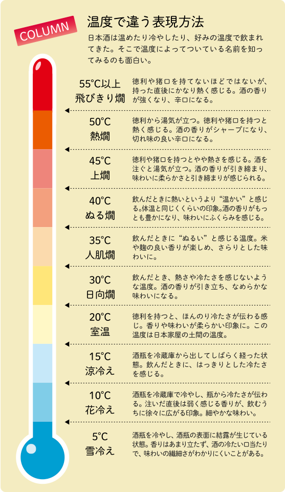温度で違う表現方法