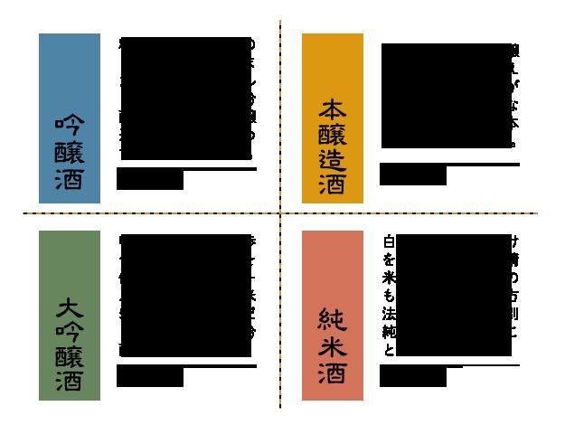 日本酒の4大分類