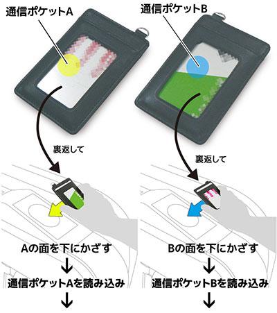 5fdeeaab63 改札を通るたびに取り出さなくても2枚のIC乗車券を使いわけできる便利なパスケース。通信ポケットが2個、改札の干渉エラーを防ぐセーブポケットが1つ備わっており、  ...
