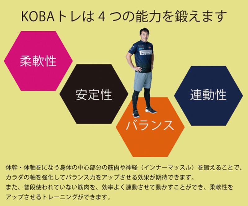 KOBAトレは4つの能力を鍛えます