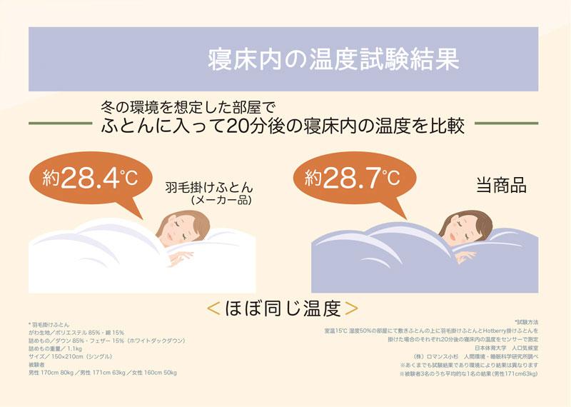 寝床内の温度試験結果