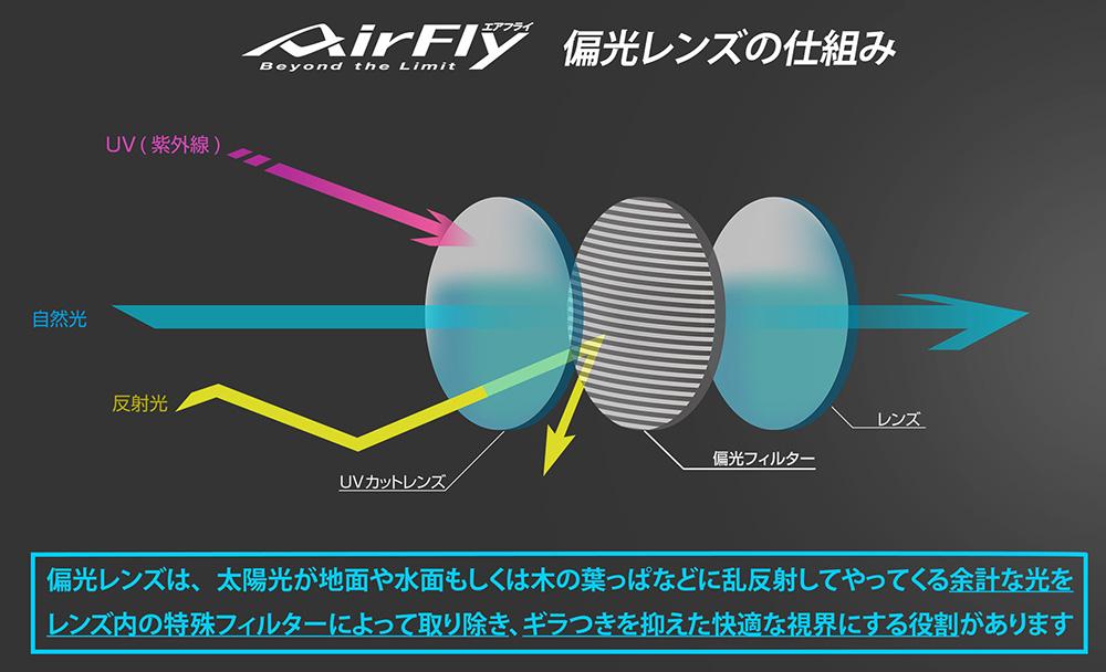 ジゴスペック 鼻でかけない偏光サングラス エアフライ(ゴルフ・テニス・フィッシング用)